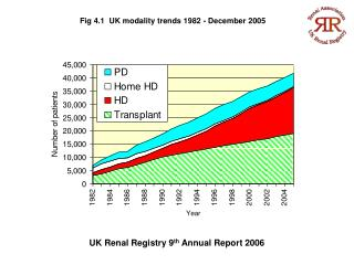Fig 4.1   UK modality trends 1982 - December 2005