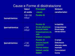 Cause e Forme di disidratazione