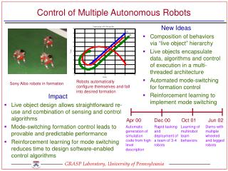 Control of Multiple Autonomous Robots