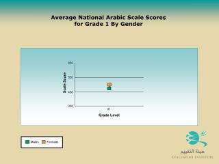 Average National Arabic Scale Scores  for Grade 1 By Gender
