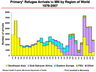 Primary* Refugee Arrivals  to  MN by Region of World  1979-2007