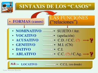 """SINTAXIS DE LOS """"CASOS"""""""