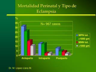 Mortalidad Perinatal y Tipo de Eclampsia