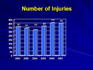 Number of Injuries