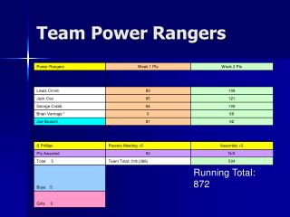 Team Power Rangers
