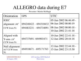 ALLEGRO data during E7 Presenter: Martin McHugh
