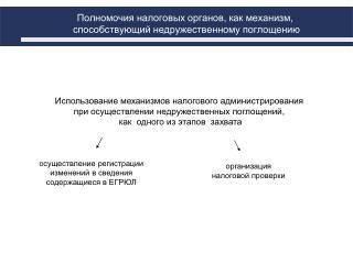 организация налоговой проверки
