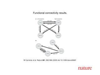 M Carreiras  et al. Nature 461 ,  983 - 986  (2009) doi:10.1038/nature08 461