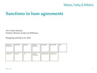 Sanctions in loan agreements