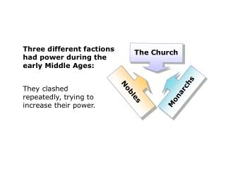 Three different factions had power during the early Middle Ages: