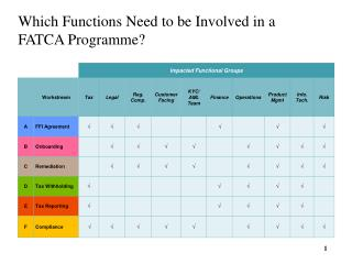 Which Functions Need to be Involved in a FATCA Programme