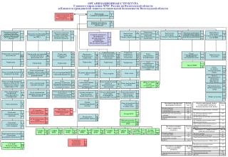 ОРГАНИЗАЦИОННАЯ СТРУКТУРА Главного управления МЧС России по Вологодской области