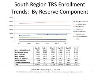 South Region TRS Enrollment Trends:  By Reserve Component