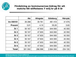 Fördelning av kommunernas bidrag för att matcha KK-stiftelsens 7 milj kr på 6 år