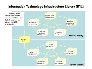 Information Technology Infrastructure Library ITIL