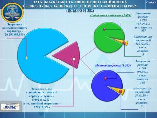 Звернення, що відповідають тематиці сервісу   « Пульс» -   5 092  ( 1 6, 2 %),