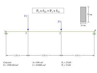 ConcretoA = 840 cm 2 P 2  = 25 kN E = 2500 kN/cm 2 I = 343000 cm 4 P 3  = 15 kN