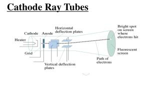 Cathode Ray Tubes