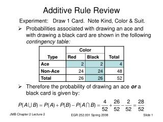 Additive Rule Review
