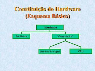 Constituição do Hardware (Esquema Básico)