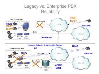 Legacy vs. Enterprise PBX Reliability