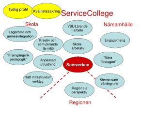 ServiceCollege
