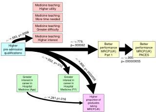Better performance MRCP(UK) Part 1