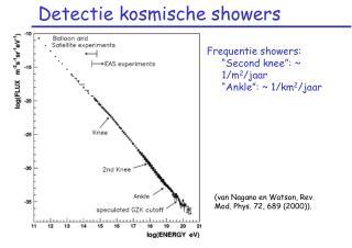 Detectie kosmische showers