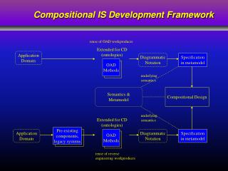 Compositional IS Development Framework