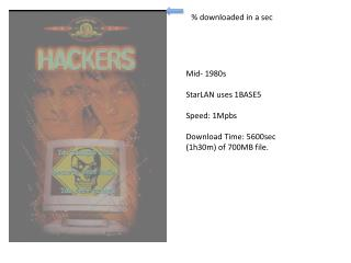 Mid- 1980s StarLAN  uses 1BASE5 Speed: 1Mpbs   Download Time: 5600sec (1h30m) of 700MB file.