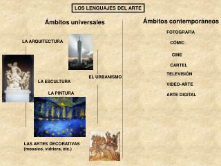 LOS LENGUAJES DEL ARTE