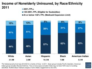 Income of Nonelderly Uninsured, by Race/Ethnicity 2011