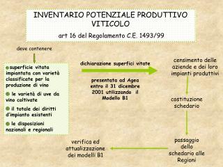 INVENTARIO POTENZIALE PRODUTTIVO  VITICOLO  art 16 del Regolamento C.E. 1493/99