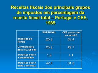 Receitas fiscais dos principais grupos de impostos em percentagem da receita fiscal total   Portugal e CEE, 1985