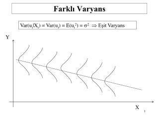 Farklı Varyans