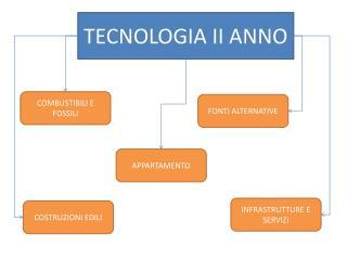 TECNOLOGIA II ANNO