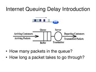 Internet Queuing Delay Introduction