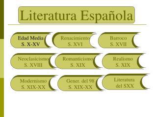 Literatura Española