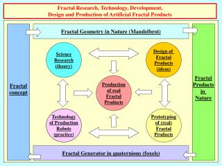Fractal Research, Technology, Development,  Design and Production of Artificial Fractal Products