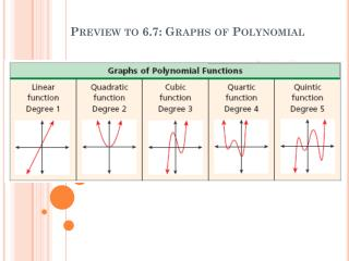 Preview to 6.7: Graphs of Polynomial