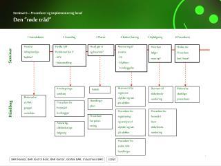 """Seminar 6 – Procedurer og implementering heraf Den """"røde tråd"""""""