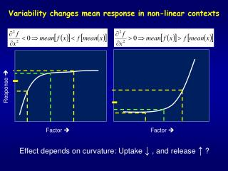 Variability changes mean response in non-linear contexts