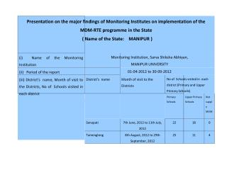 Presentation on the major findings of Monitoring Institutes on implementation of the