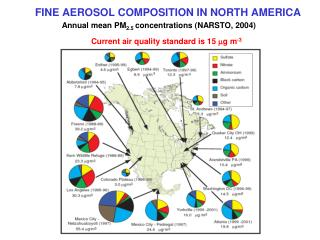 FINE AEROSOL COMPOSITION IN NORTH AMERICA
