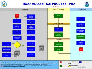 NOAA ACQUISITION PROCESS - PBA See Notes 1, 2, 3