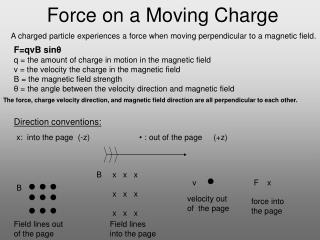 Force on a Moving Charge