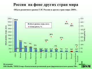 Россия  на фоне других стран мира