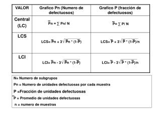LCI= P - 3 √  P * (1-P)/n