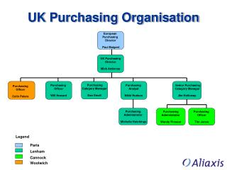 UK Purchasing Organisation