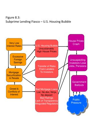Figure 8.3:  Subprime Lending Fiasco – U.S. Housing Bubble